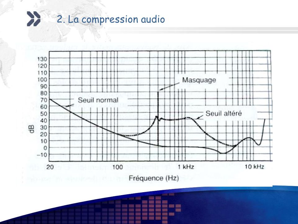2. La compression audio