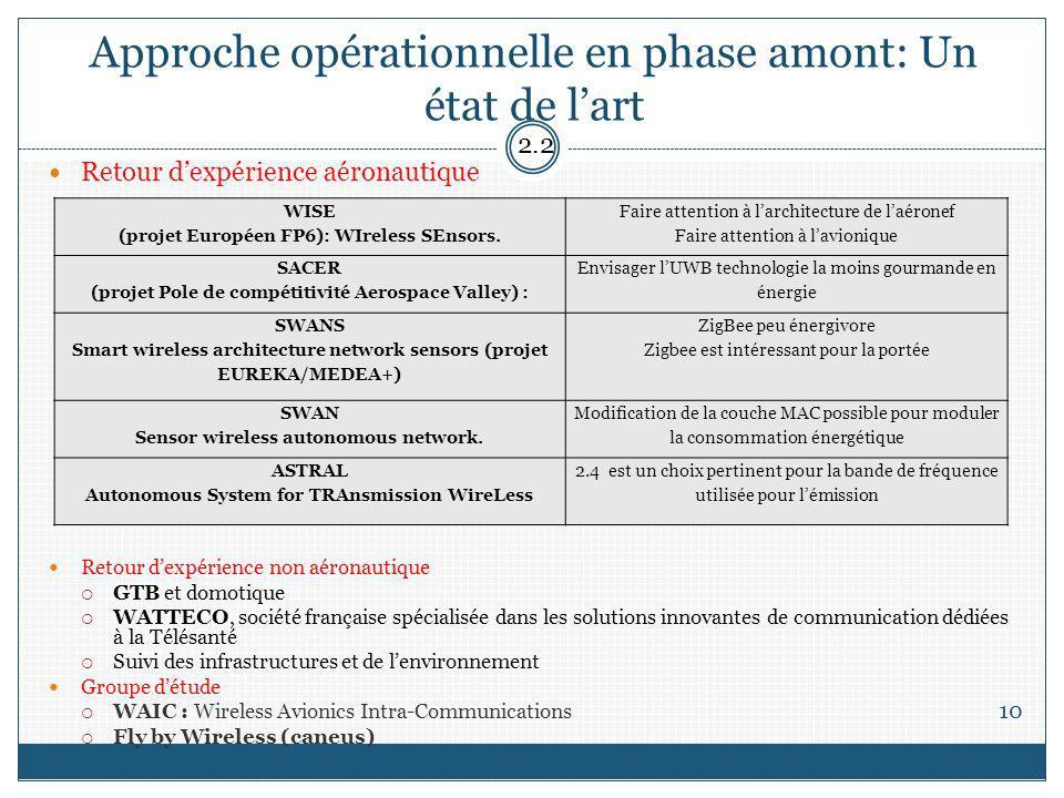 Approche opérationnelle en phase amont: Un état de lart 10 Retour dexpérience aéronautique Retour dexpérience non aéronautique GTB et domotique WATTEC