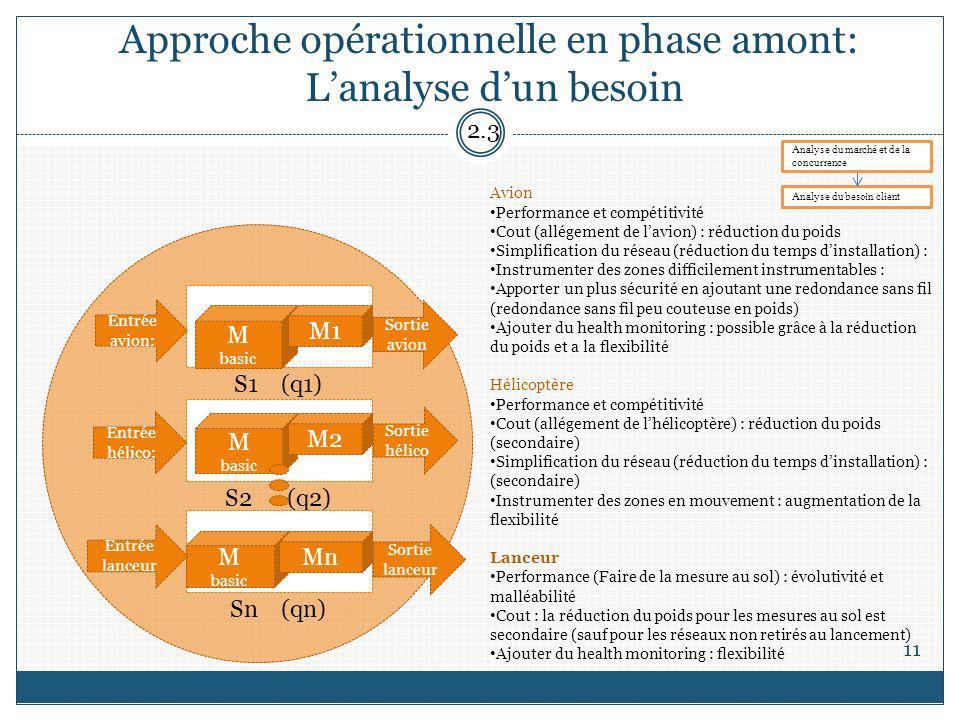 Approche opérationnelle en phase amont: Lanalyse dun besoin 11 S1 (q1) M basic M1 S2 (q2) Sn (qn) M basic M basic Entrée avion: Entrée lanceur Sortie