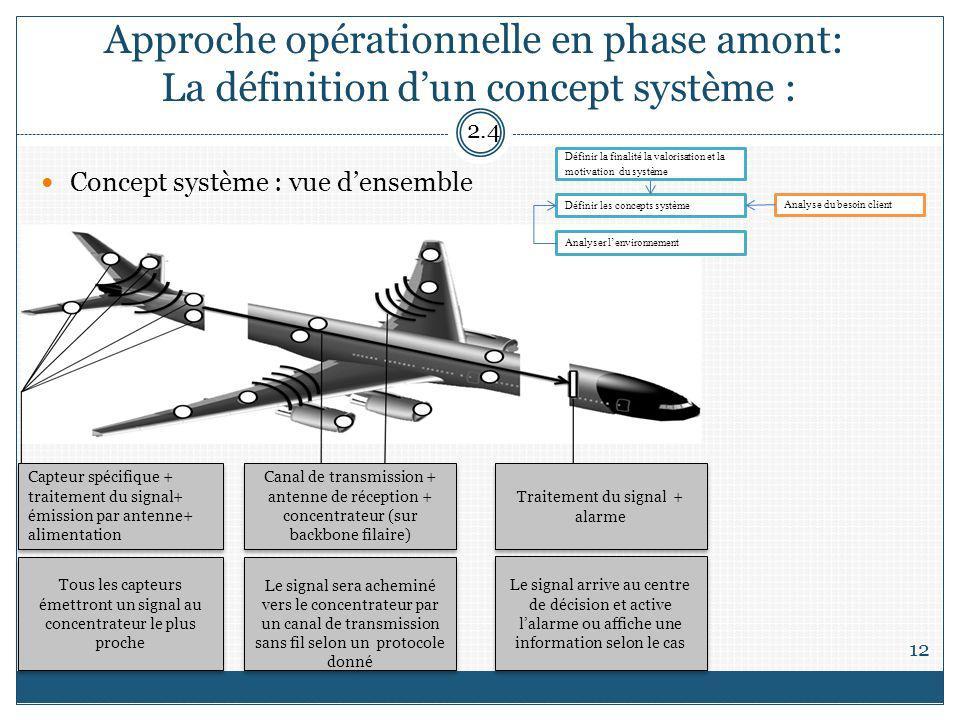 Approche opérationnelle en phase amont: La définition dun concept système : 12 Concept système : vue densemble 2.4 Capteur spécifique + traitement du