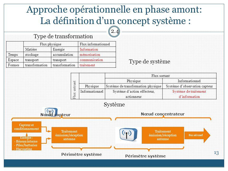 Approche opérationnelle en phase amont: La définition dun concept système : 13 Flux physiqueFlux informationnel MatièreEnergieInformation Tempsstockag