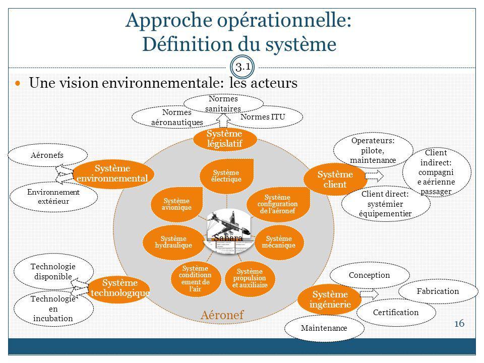 Approche opérationnelle: Définition du système 16 3.1 Système ingénierie Système client Système législatif Système environnemental Système technologiq