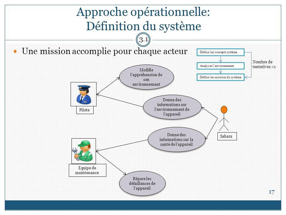 Approche opérationnelle: Définition du système Une mission accomplie pour chaque acteur Répare les défaillances de lappareil Modifie lappréhension de