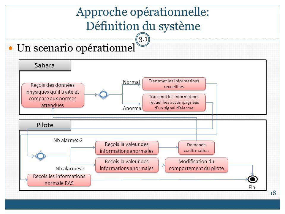 Approche opérationnelle: Définition du système 18 Reçois des données physiques quil traite et compare aux normes attendues Reçois la valeur des inform