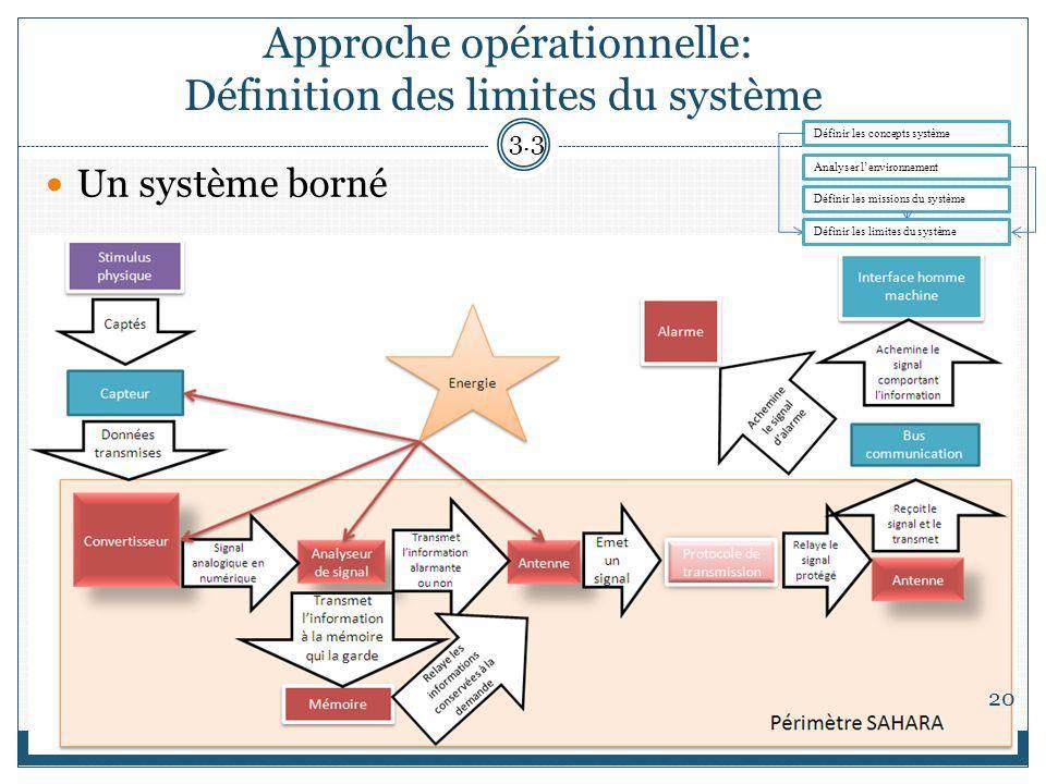 Approche opérationnelle: Définition des limites du système Un système borné 3.3 Analyser lenvironnement Définir les missions du système Définir les concepts système 20 Définir les limites du système