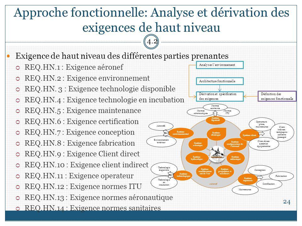 Approche fonctionnelle: Analyse et dérivation des exigences de haut niveau 24 Exigence de haut niveau des différentes parties prenantes REQ.HN.1 : Exigence aéronef REQ.HN.2 : Exigence environnement REQ.HN.