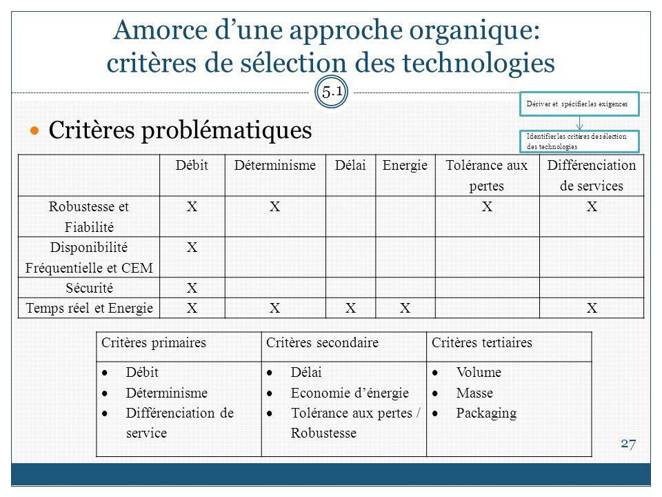 Amorce dune approche organique: critères de sélection des technologies 27 Critères problématiques 5.1 DébitDéterminismeDélaiEnergie Tolérance aux pert