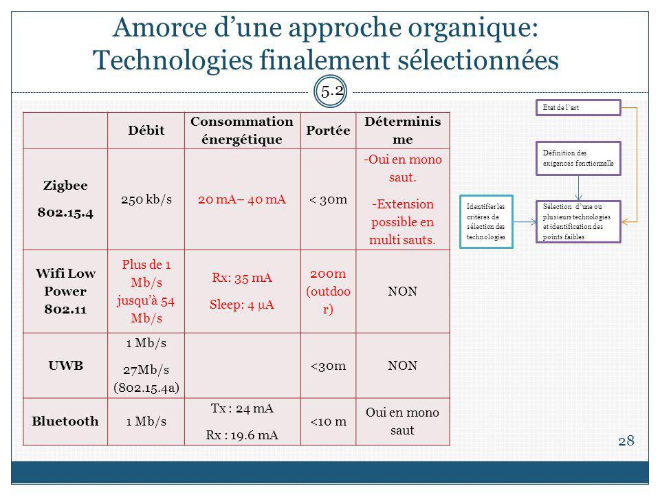 Amorce dune approche organique: Technologies finalement sélectionnées 28 5.2 Etat de lart Définition des exigences fonctionnelle Sélection dune ou plu