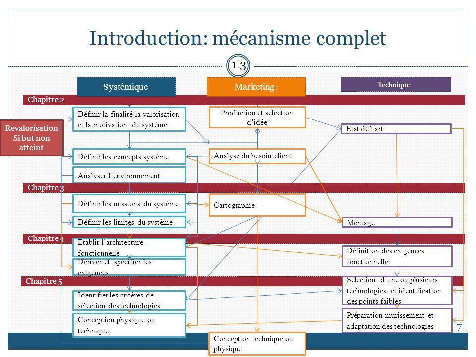 Introduction: mécanisme complet 7 Chapitre 4 Chapitre 5 Production et sélection didée Définir la finalité la valorisation et la motivation du système
