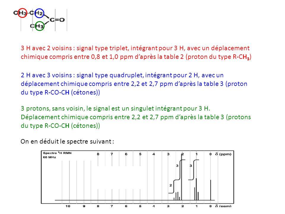 3 H avec 2 voisins : signal type triplet, intégrant pour 3 H, avec un déplacement chimique compris entre 0,8 et 1,0 ppm daprès la table 2 (proton du t