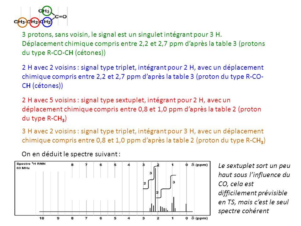 3 protons, sans voisin, le signal est un singulet intégrant pour 3 H. Déplacement chimique compris entre 2,2 et 2,7 ppm daprès la table 3 (protons du