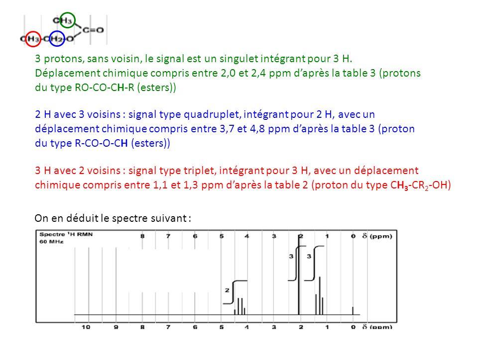 3 protons, sans voisin, le signal est un singulet intégrant pour 3 H. Déplacement chimique compris entre 2,0 et 2,4 ppm daprès la table 3 (protons du