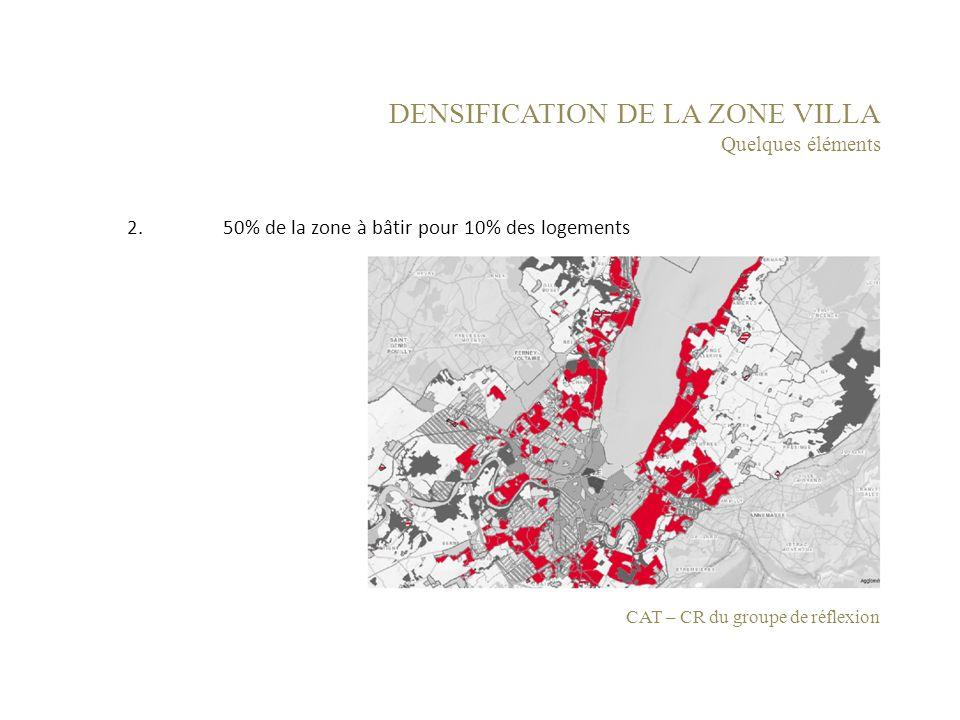 DENSIFICATION DE LA ZONE VILLA Quelques éléments 2. 50% de la zone à bâtir pour 10% des logements CAT – CR du groupe de réflexion