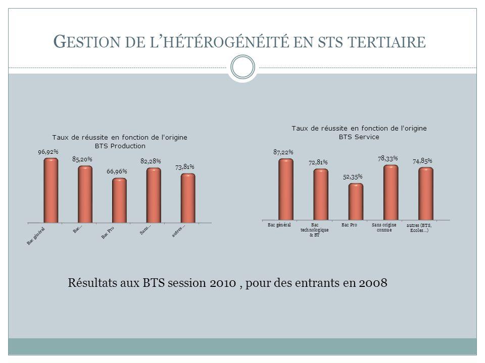 G ESTION DE L HÉTÉROGÉNÉITÉ EN STS TERTIAIRE Résultats aux BTS session 2010, pour des entrants en 2008
