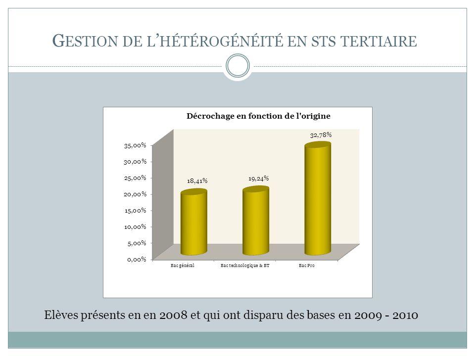 G ESTION DE L HÉTÉROGÉNÉITÉ EN STS TERTIAIRE Elèves présents en en 2008 et qui ont disparu des bases en 2009 - 2010