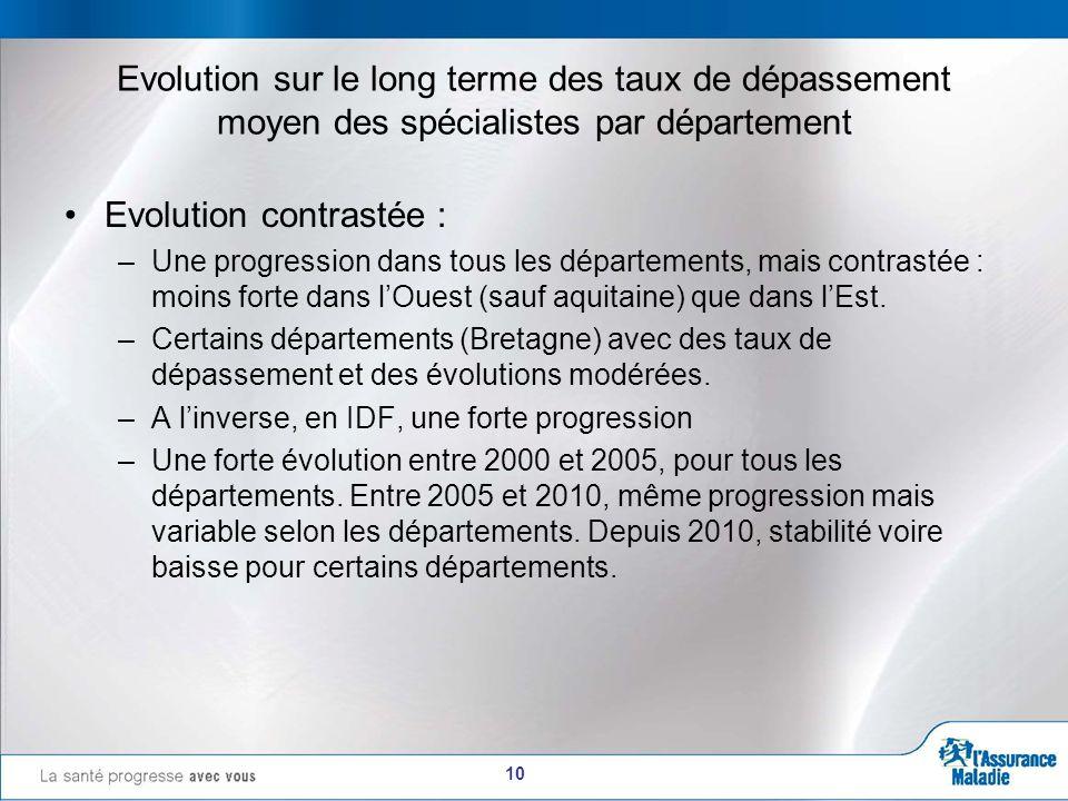 10 Evolution sur le long terme des taux de dépassement moyen des spécialistes par département Evolution contrastée : –Une progression dans tous les départements, mais contrastée : moins forte dans lOuest (sauf aquitaine) que dans lEst.