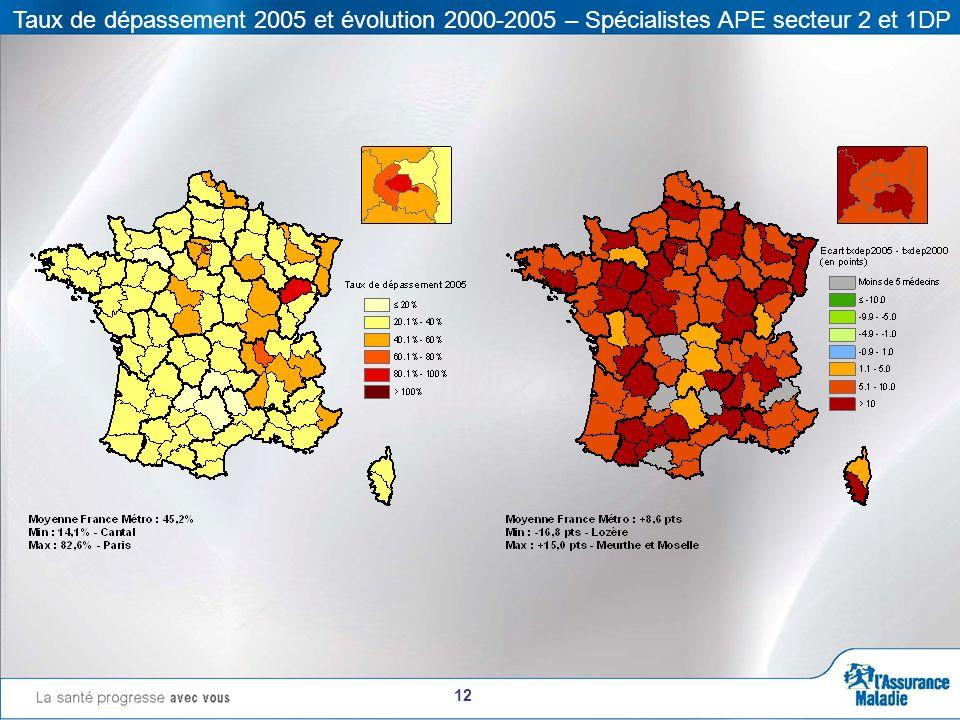 12 Taux de dépassement 2005 et évolution 2000-2005 – Spécialistes APE secteur 2 et 1DP