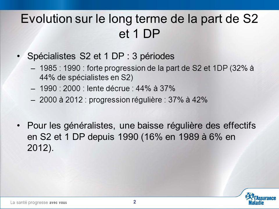 2 Evolution sur le long terme de la part de S2 et 1 DP Spécialistes S2 et 1 DP : 3 périodes –1985 : 1990 : forte progression de la part de S2 et 1DP (32% à 44% de spécialistes en S2) –1990 : 2000 : lente décrue : 44% à 37% –2000 à 2012 : progression régulière : 37% à 42% Pour les généralistes, une baisse régulière des effectifs en S2 et 1 DP depuis 1990 (16% en 1989 à 6% en 2012).