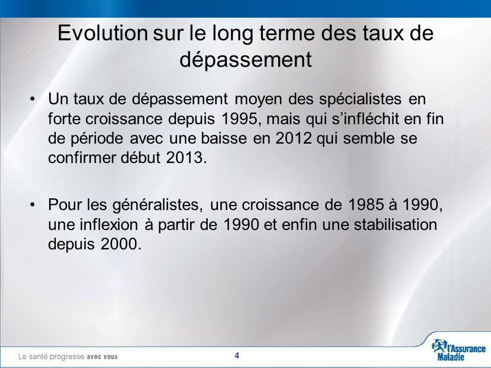 5 Evolution sur le long terme du taux de dépassement moyen