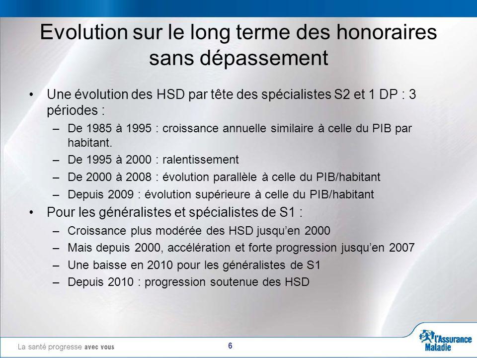 6 Evolution sur le long terme des honoraires sans dépassement Une évolution des HSD par tête des spécialistes S2 et 1 DP : 3 périodes : –De 1985 à 1995 : croissance annuelle similaire à celle du PIB par habitant.