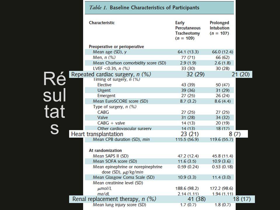Résultats Groupes : comparables SAUF : + transplantésI + reduxIdans le groupe TPC PRECOCE + EERI 27 % du groupe intubation secondairement trachéotomisés PAS de différence de jours sans ventilation à J60 PAS de différence de mortalité à J28, J60, J90 PAS de différence pour : jours sans ventilation à J28 ou J90, jours sans prothèse trachéale, durée de ventilation ou de séjour, taux de PAVM, infections stomiales ou sternales, septicémies, antibio!