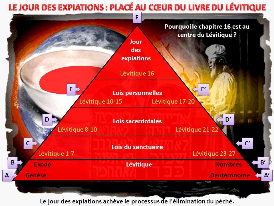 Genèse ExodeLévitiqueNombres Deutéronome Lévitique 1-7 Lévitique 8-10 Lévitique 10-15 Lévitique 16 Lévitique 17-20 Lévitique 21-22 Lévitique 23-27 Loi