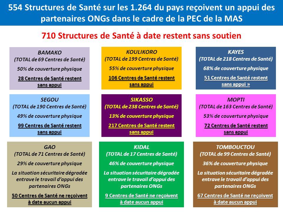 554 Structures de Santé sur les 1.264 du pays reçoivent un appui des partenaires ONGs dans le cadre de la PEC de la MAS BAMAKO (TOTAL de 69 Centres de