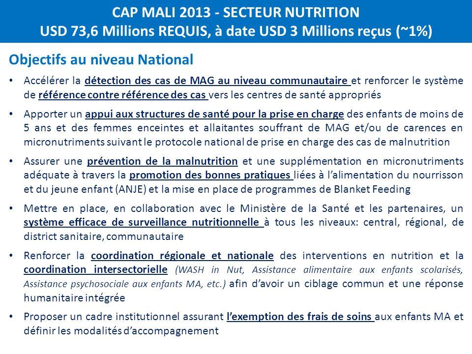 CAP MALI 2013 - SECTEUR NUTRITION USD 73,6 Millions REQUIS, à date USD 3 Millions reçus (~1%) Objectifs au niveau National Accélérer la détection des