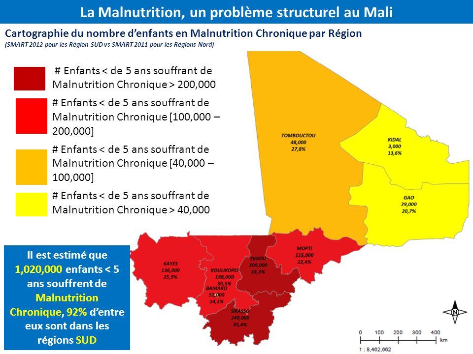 La Malnutrition, un problème structurel au Mali Il est estimé que 1,020,000 enfants < 5 ans souffrent de Malnutrition Chronique, 92% dentre eux sont d