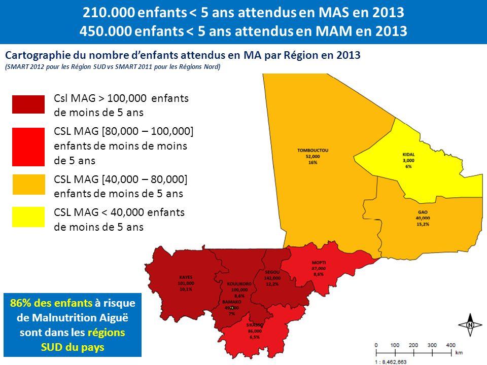 210.000 enfants < 5 ans attendus en MAS en 2013 450.000 enfants < 5 ans attendus en MAM en 2013 Csl MAG > 100,000 enfants de moins de 5 ans CSL MAG [8