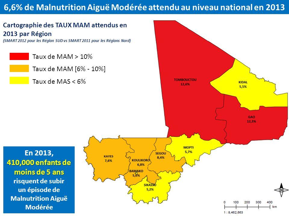 6,6% de Malnutrition Aiguë Modérée attendu au niveau national en 2013 Cartographie des TAUX MAM attendus en 2013 par Région (SMART 2012 pour les Régio