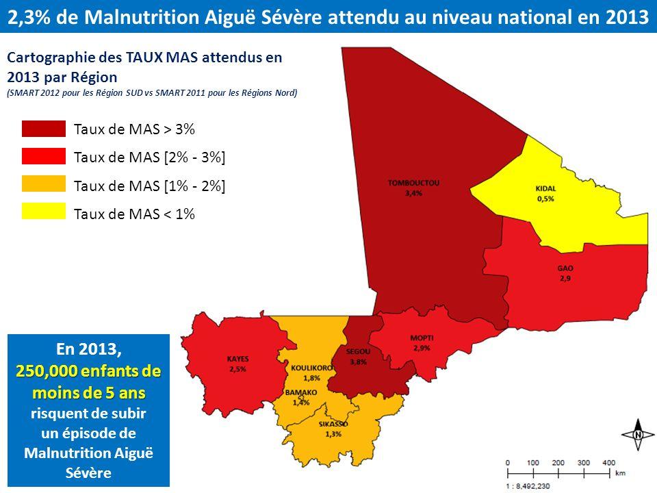 2,3% de Malnutrition Aiguë Sévère attendu au niveau national en 2013 Taux de MAS > 3% Taux de MAS [2% - 3%] Taux de MAS [1% - 2%] Taux de MAS < 1% Car