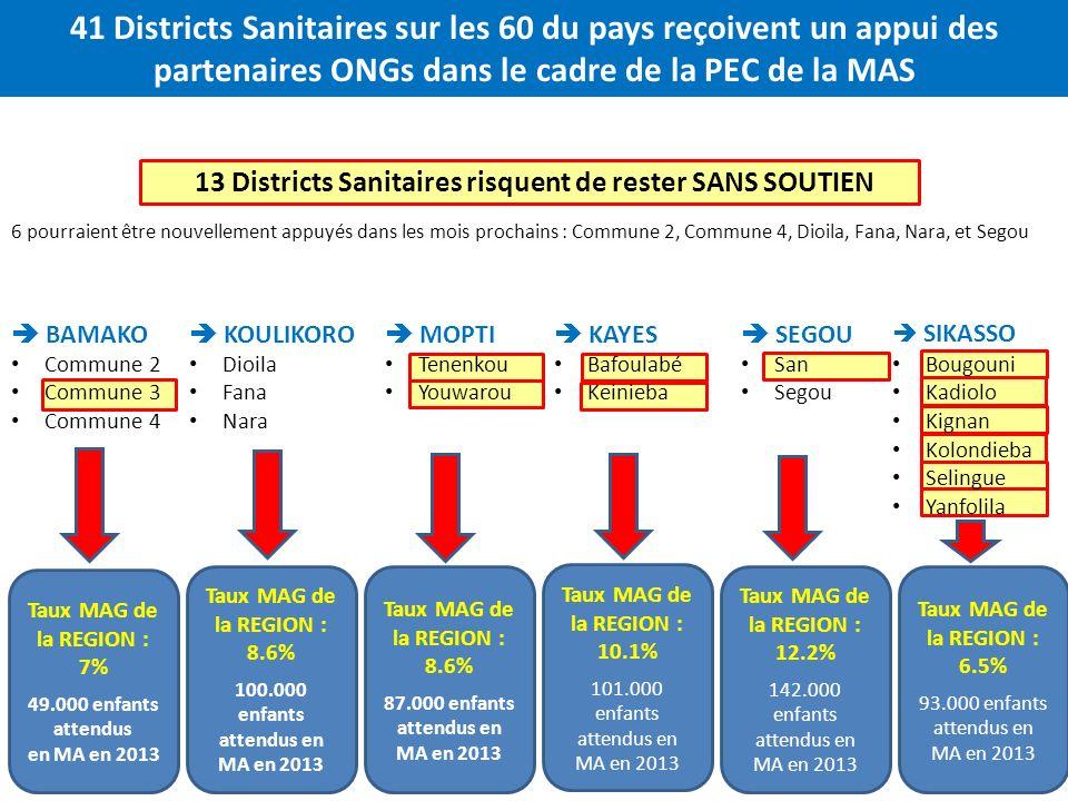 6 pourraient être nouvellement appuyés dans les mois prochains : Commune 2, Commune 4, Dioila, Fana, Nara, et Segou 41 Districts Sanitaires sur les 60