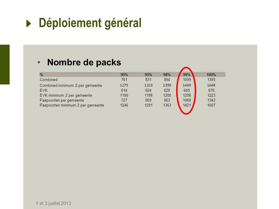 Déploiement général Nombre de packs 1 et 3 juillet 2013 %90%95%98%99%100% Combined76183199410991395 Combined minimum 2 per gemeente 127513101390144916