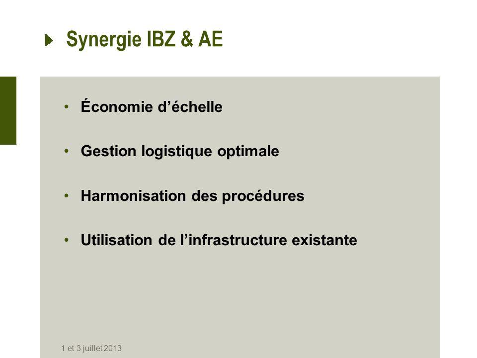 Synergie IBZ & AE Économie déchelle Gestion logistique optimale Harmonisation des procédures Utilisation de linfrastructure existante 1 et 3 juillet 2