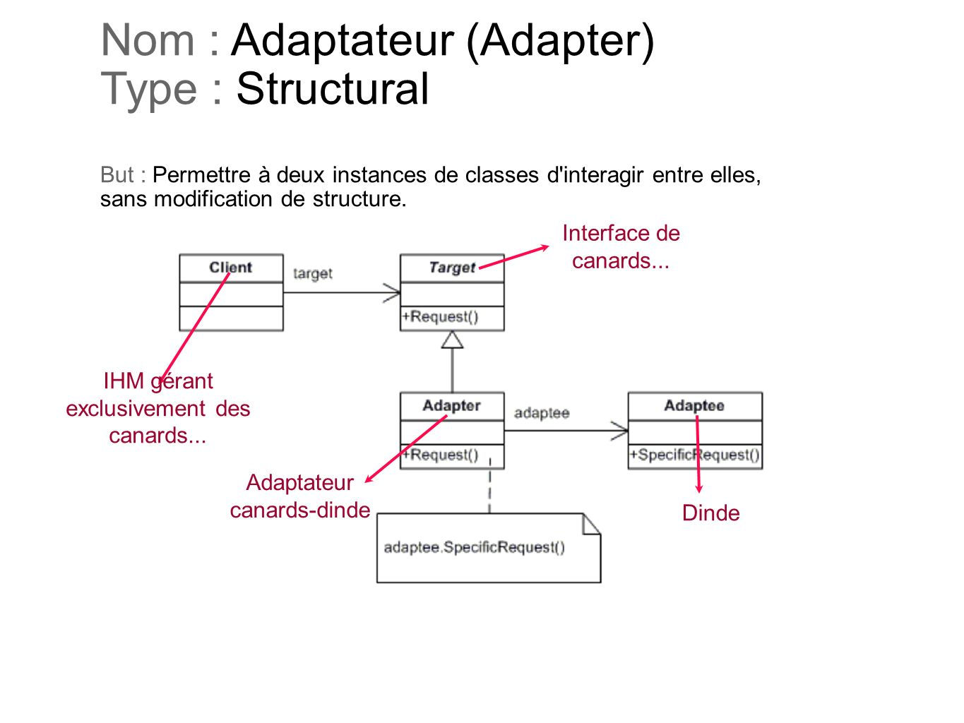 Nom : Adaptateur (Adapter) Type : Structural But : Permettre à deux instances de classes d'interagir entre elles, sans modification de structure. IHM