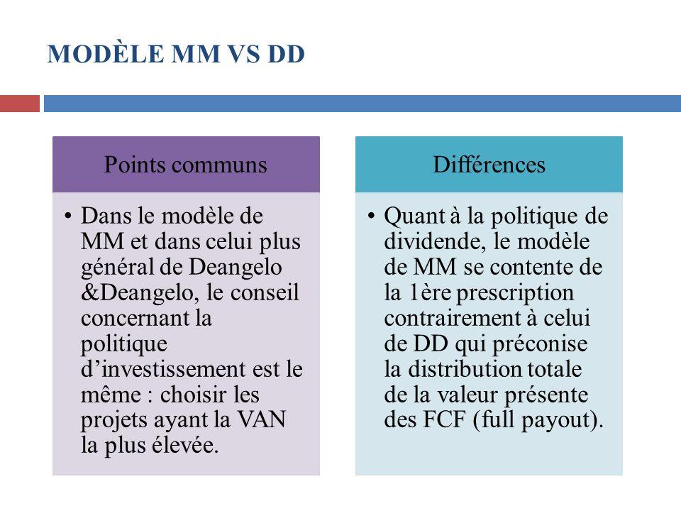 MODÈLE MM VS DD Points communs Dans le modèle de MM et dans celui plus général de Deangelo &Deangelo, le conseil concernant la politique dinvestisseme