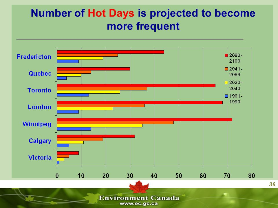 36 Number of Hot Days is projected to become more frequent