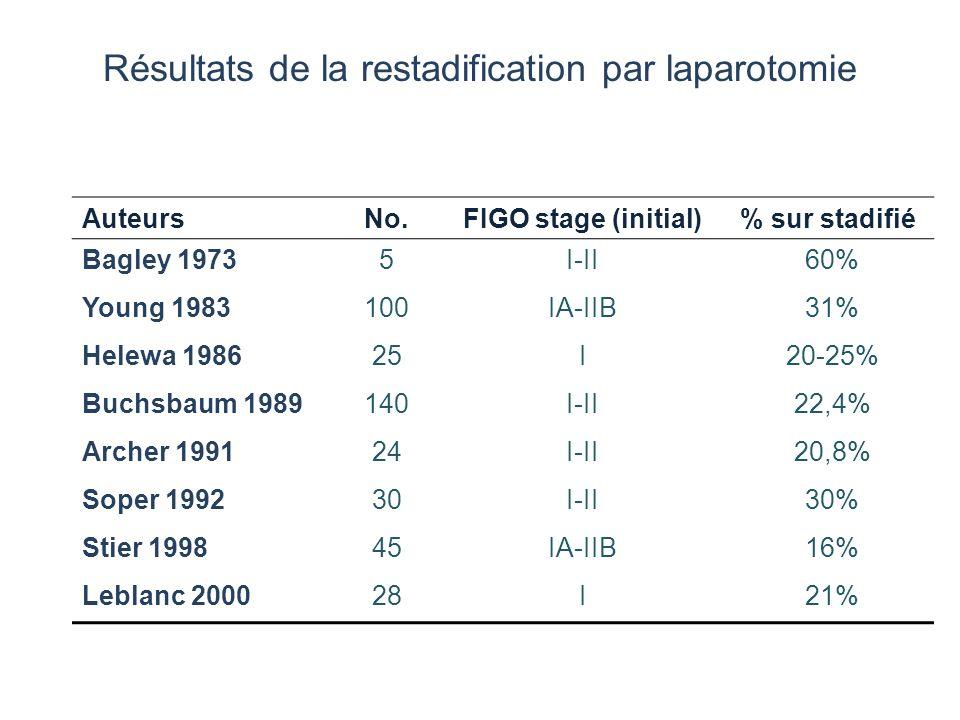 Résultats de la restadification par laparotomie AuteursNo.FIGO stage (initial)% sur stadifié Bagley 19735I-II60% Young 1983100IA-IIB31% Helewa 198625I