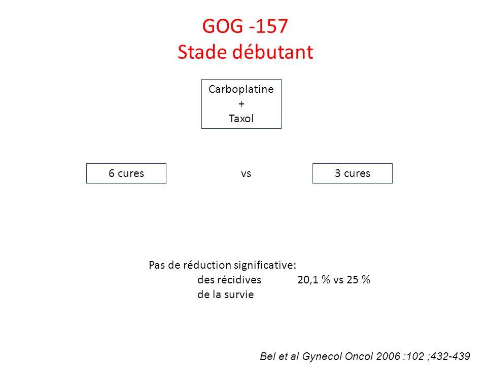 Bel et al Gynecol Oncol 2006 :102 ;432-439 GOG -157 Stade débutant Carboplatine + Taxol 6 cures3 cures vs Pas de réduction significative: des récidive