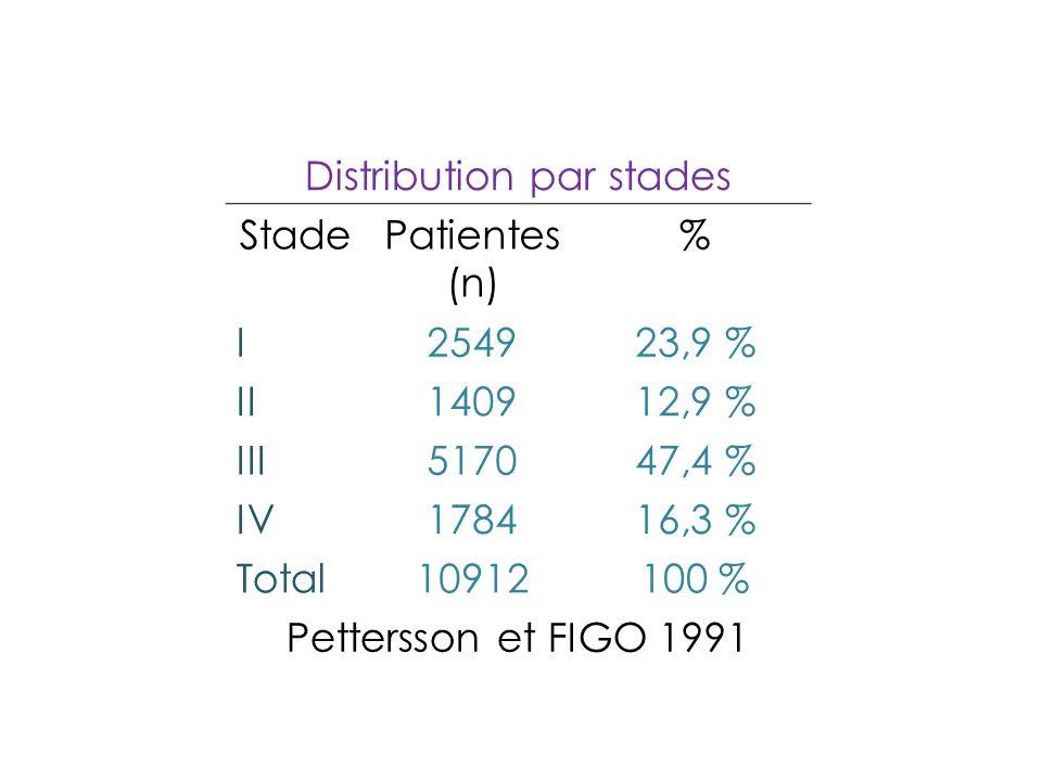 Distribution par stades StadePatientes (n) % I254923,9 % II140912,9 % III517047,4 % IV178416,3 % Total10912100 % Pettersson et FIGO 1991