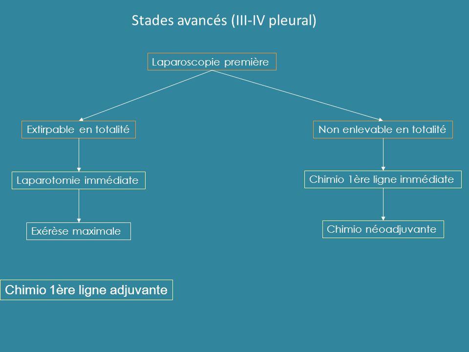 Stades avancés (III-IV pleural) Laparoscopie première Extirpable en totalitéNon enlevable en totalité Laparotomie immédiate Exérèse maximale Chimio 1è