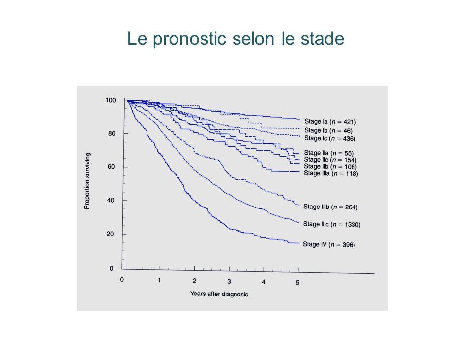 Si stadification complète Pas dextension au delà de lovaire FIGO stade 1A, 1B, grade 1 (2) SI G 3 : taux de récidives important Cancer précoce : préservation de la fertilité Conservation de lutérus et de lovaire controlatéral