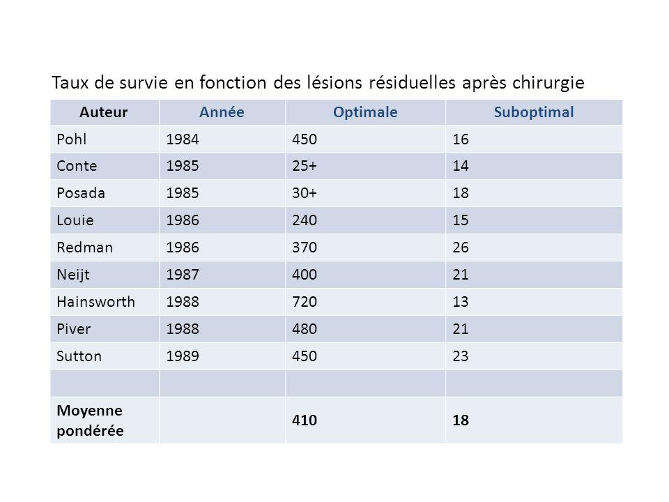 Survie en mois selon le volume résiduel de tumeur AuteurAnnéeOptimaleSuboptimal Pohl198445016 Conte198525+14 Posada198530+18 Louie198624015 Redman1986