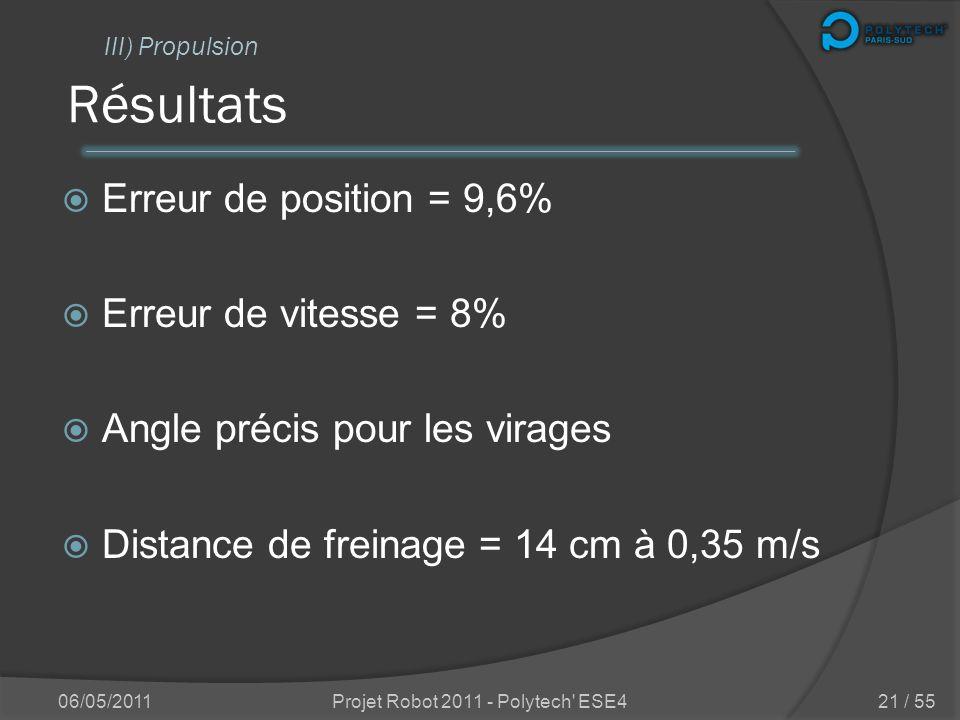 Evaluation des caractéristiques 06/05/2011Projet Robot 2011 - Polytech' ESE4 III) Propulsion 20 / 55