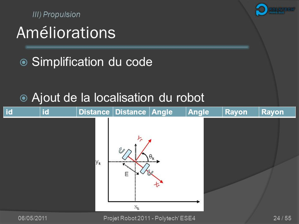 Améliorations Modification de la structure du message Décharge du superviseur 06/05/2011Projet Robot 2011 - Polytech' ESE4 III) Propulsion id Vitesse