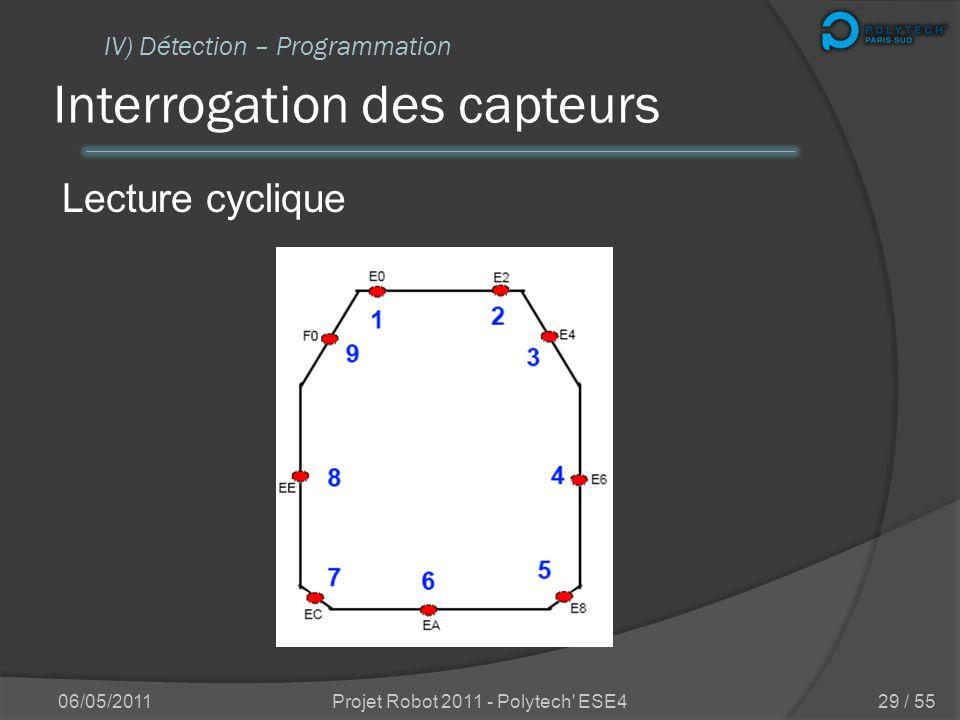 Implémentation sur le robot IV) Détection – Choix des capteurs ultrason infrarouge 06/05/2011Projet Robot 2011 - Polytech' ESE428 / 55