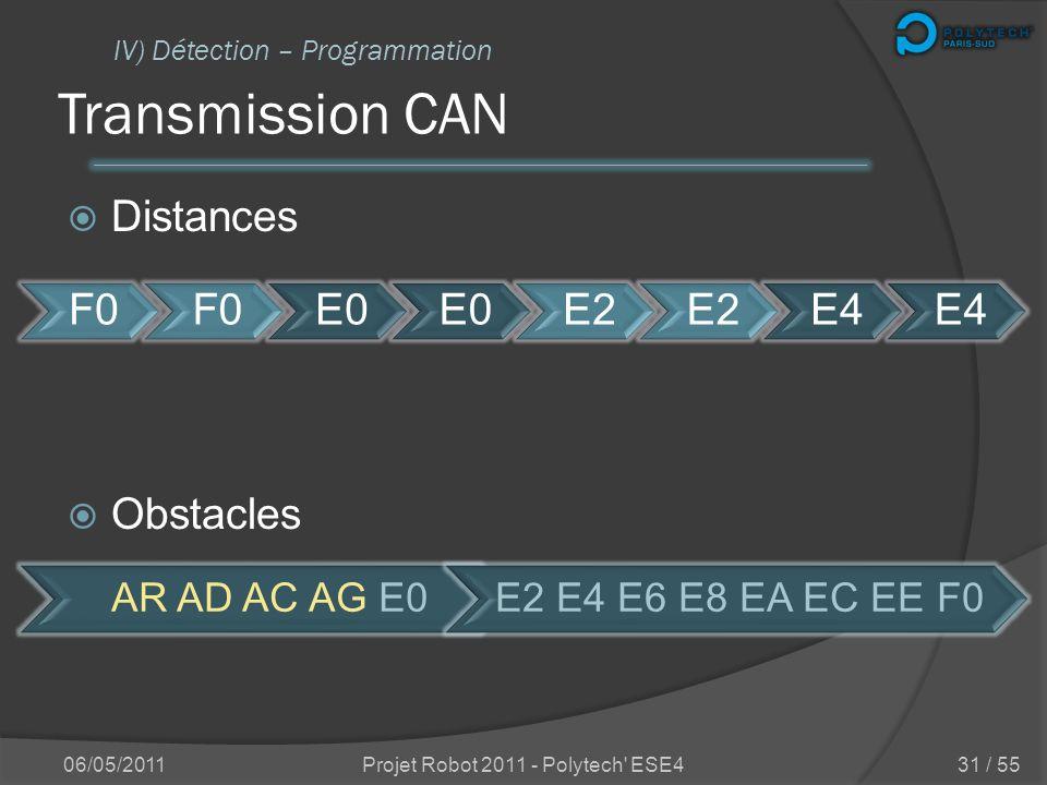 Interrogation des capteurs Sur demande du CAN IV) Détection – Programmation 1 2 3 4 AVANT DROITE 1 2 3 4 ARRIERE 1 2 3 GAUCHE 1 2 3 4 06/05/2011Projet