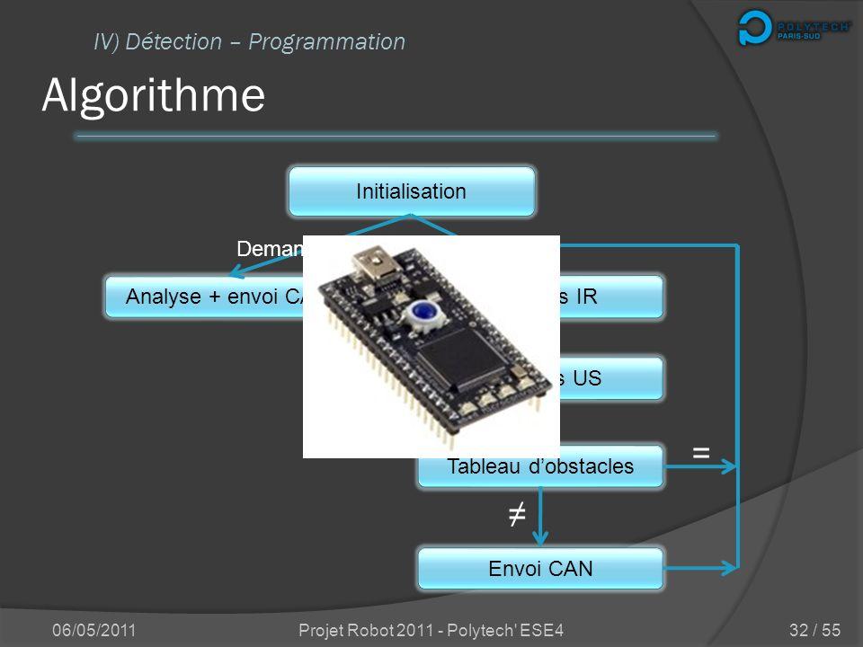 Transmission CAN Distances Obstacles IV) Détection – Programmation 06/05/2011Projet Robot 2011 - Polytech' ESE4 AR AD AC AG E0E2 E4 E6 E8 EA EC EE F0