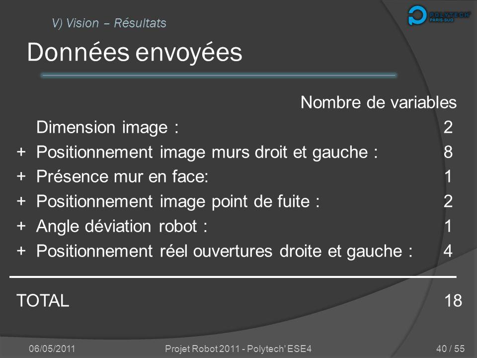 Dans ma ligne de mire ! 06/05/2011Projet Robot 2011 - Polytech' ESE4 V) Vision – Résultats 39 / 55